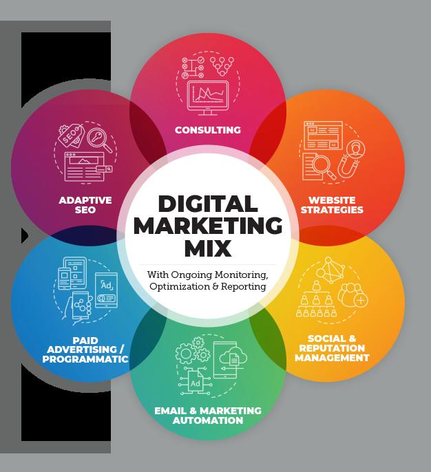 What We Do: Digital Marketing Mix