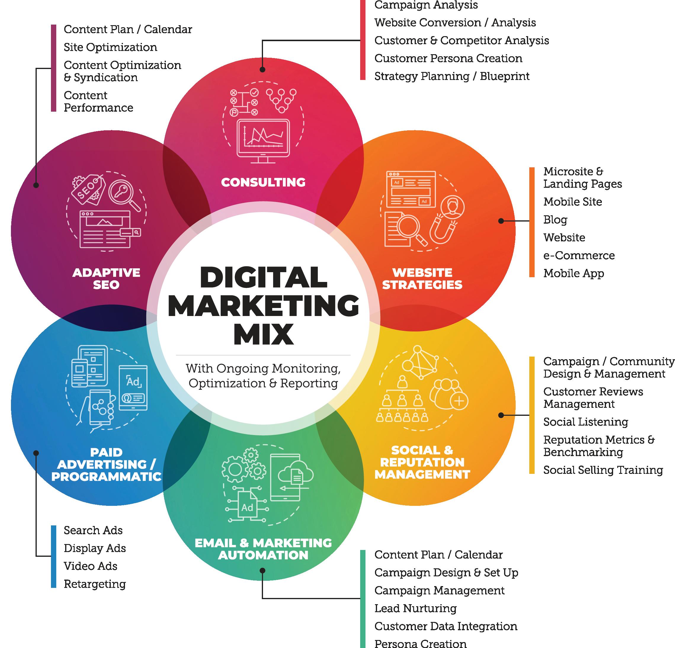 Digital Marketing Mix Infographic